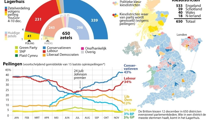 2019-12-11 14:02:28 Britse verkiezingen: Conservatieven nog op voorsprong. UPDATE met laatste peilingen en projecties Lagerhuis. ANP INFOGRAPHICS  ( beeld anp)