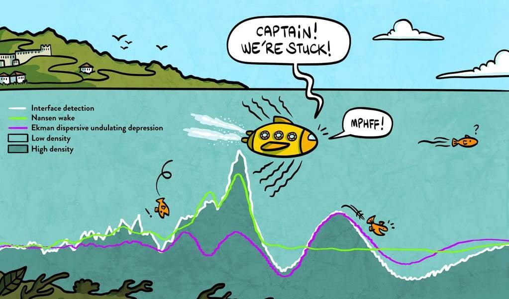 Een laag water met een lage dichtheid (lichtgroen) ligt op een laag met hogere dichtheid. Op het grensvlak vormen zich golven die een schip vertragen of afwisselend vertragen en versnellen.  (beeld nd)