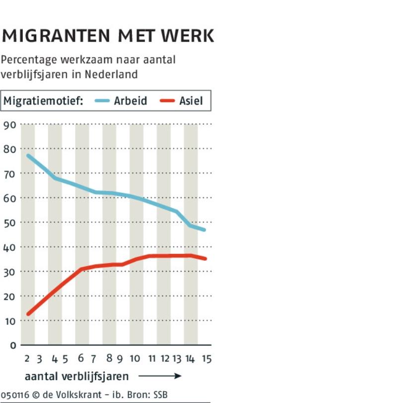 Vluchtelingen komen in onderklasse  (anp / Raymond Rutting)