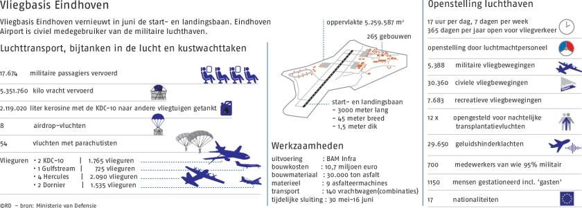 Eindhoven krijgt een startbaan uit één stuk  (BAM)