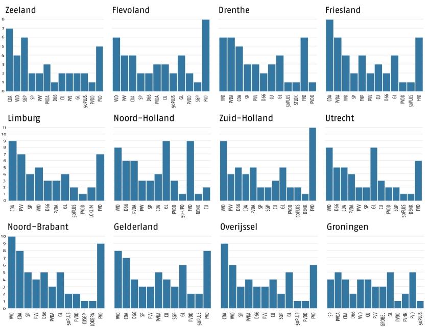 De verkiezingsuitslag per provincie in zetels. Nieuwkomer Forum voor Democratie werd in drie provincies de grootste partij: Noord-Holland, Zuid-Holland en Flevoland.  (anp / Bart maat, nd / Sjoerd Mouissie)