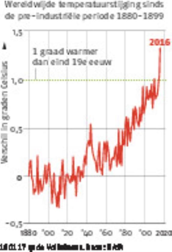 2016 was warmste jaar ooit gemeten