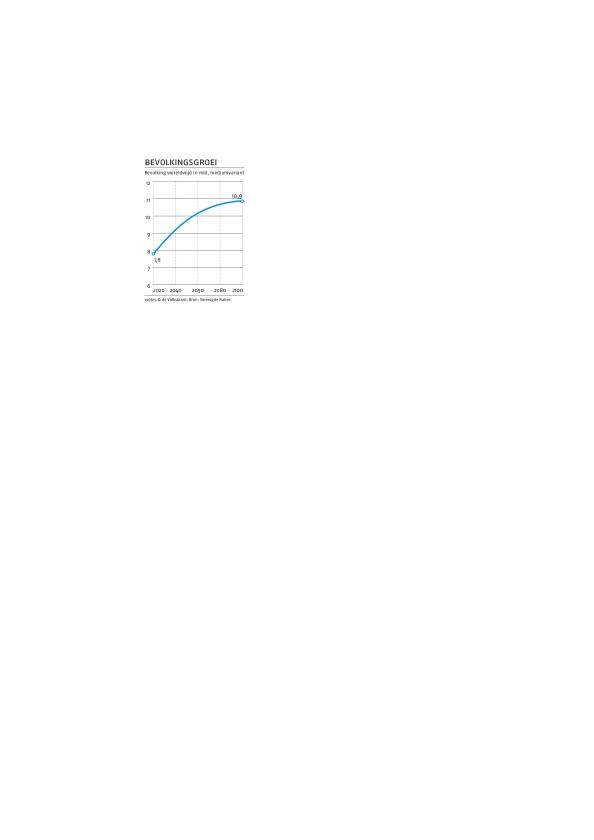 Wereldbevolking groeit in 2100 nauwelijks meer