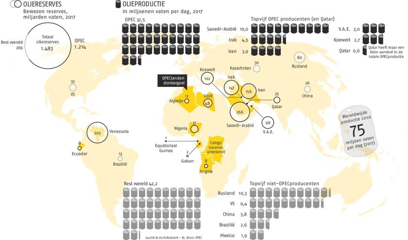 OPEC heeft het zwaar te verduren