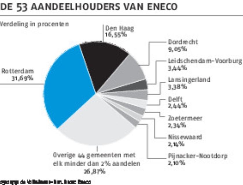 Eneco: gaan gemeenten voor geld of groen?