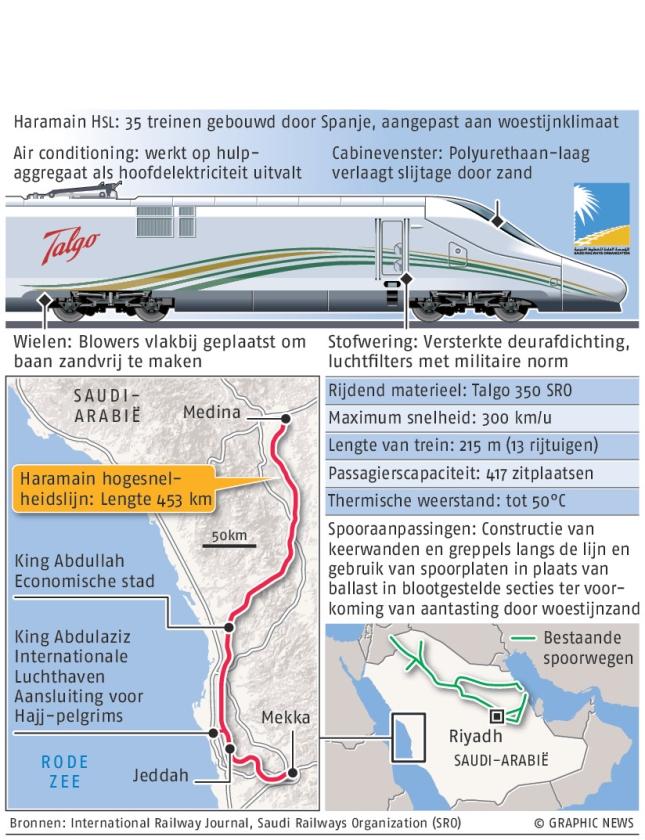 Haramain high-speed spoor Saudi-Arabië