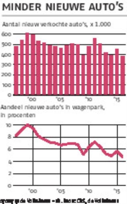 Verkoop van nieuwe auto's op dieptepunt